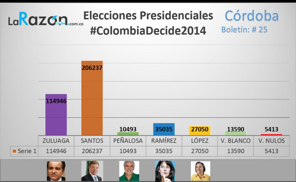 Así votó Córdoba en esta primera vuelta presidencial.